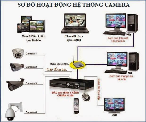 Sơ đồ hệ thống camera giám sát
