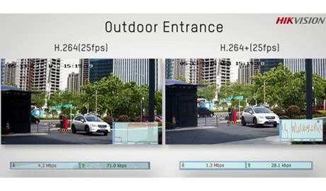 Công nghệ mã hóa hình ảnh H.265 là gì?