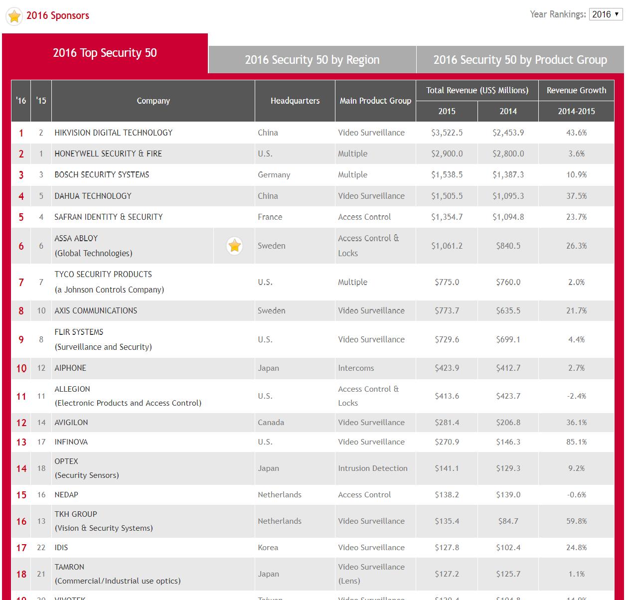 Top 50 công ty thiết bị an ninh hàng đầu thế giới năm 2016
